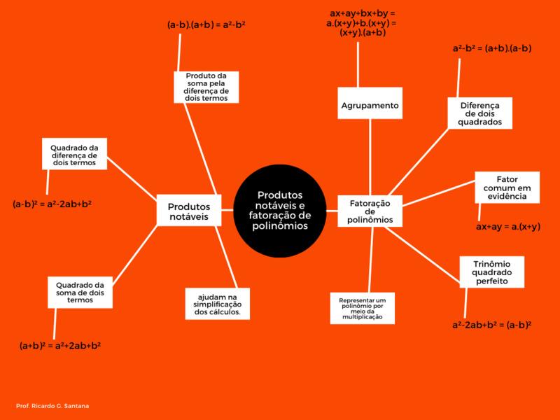 Brainstorming e Mapa Mental